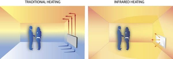 Infrared heaters Distribute Heat Evenly